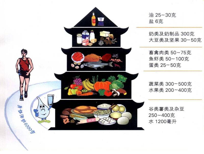 什么是中国居民平衡膳食宝塔